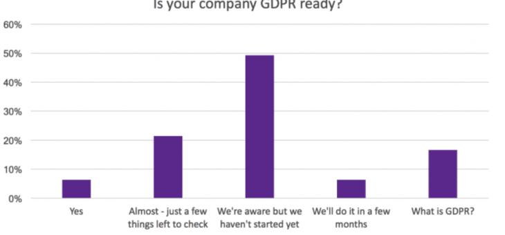 Najčešće greške kod primjene GDPR-a
